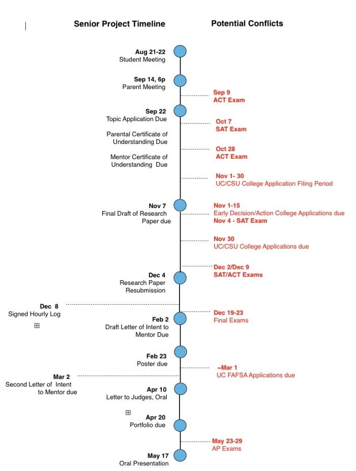 2017_18_sp_timeline
